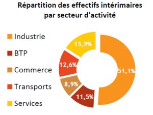 Répartition des effectifs intérimaires par secteur d'activité (mars 2018)
