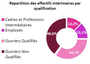 Répartition des effectifs intérimaires par qualification (mars 2018)