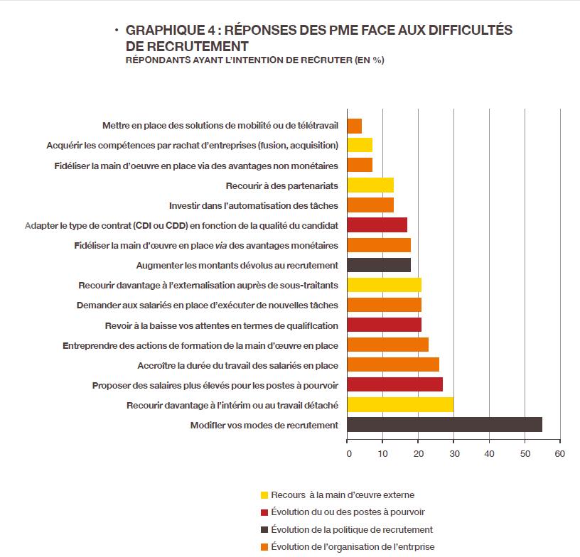 Difficultés de recrutement : réponses des PME